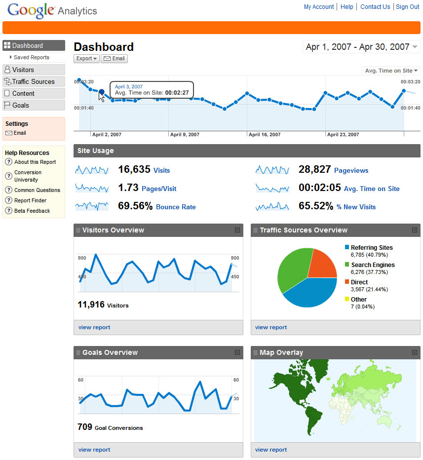 Google Analytics 101: Your Guide To More Clicks And More Sales