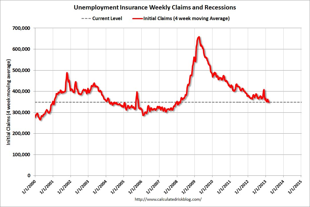 Weekly Initial Unemployment Claims decrease to 340,000