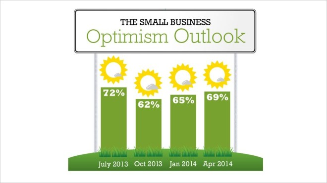 60 Percent of Small Business Owners Report Revenue Increase
